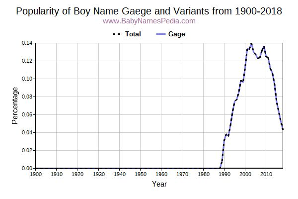 Variant Popularity Trend  for Gaege  from 1900 to 2018