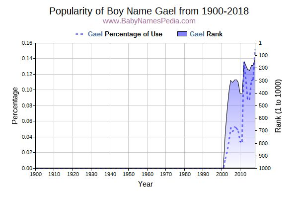 Popularity Trend  for Gael  from 1900 to 2018