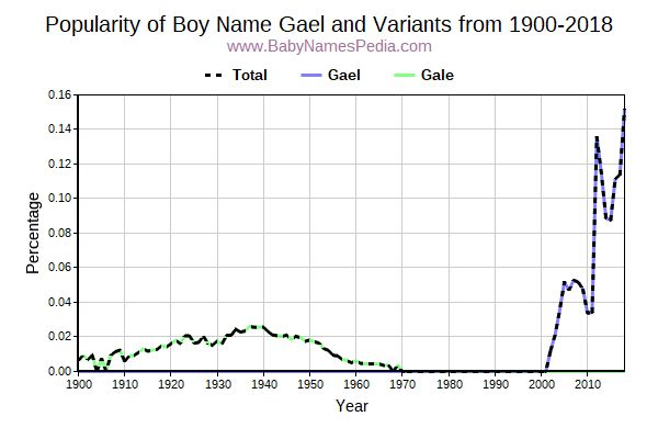 Variant Popularity Trend  for Gael  from 1900 to 2018
