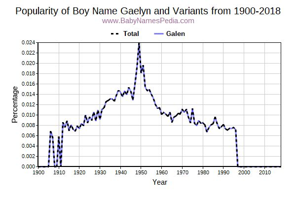 Variant Popularity Trend  for Gaelyn  from 1900 to 2017