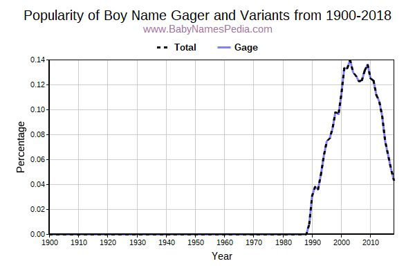 Variant Popularity Trend  for Gager  from 1900 to 2015