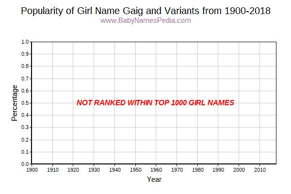 Variant Popularity Trend  for Gaig  from 1900 to 2017