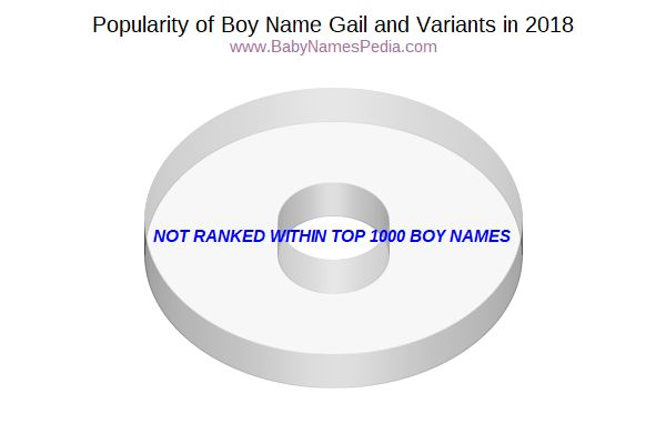 Variant Popularity Chart  for Gail  in 2017