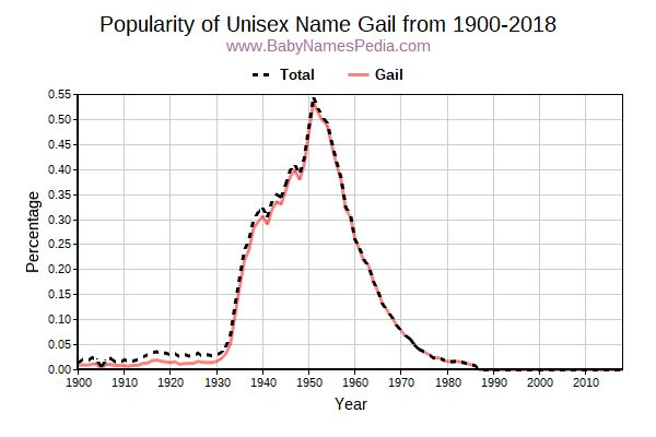 Unisex Popularity Trend  for Gail  from 1900 to 2017
