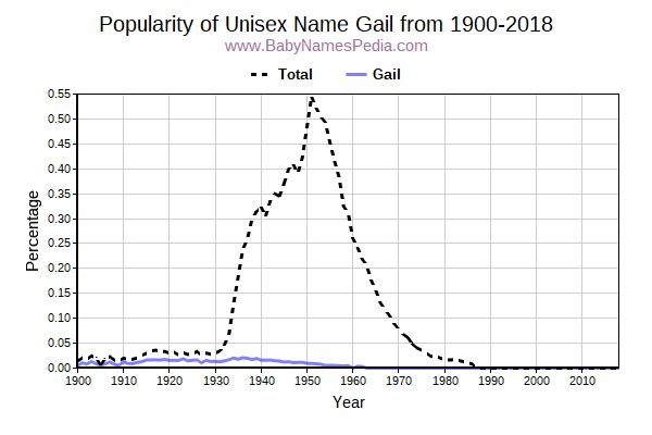 Unisex Popularity Trend  for Gail  from 1900 to 2015