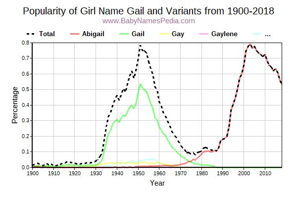 Variant Popularity Trend  for Gail  from 1900 to 2017