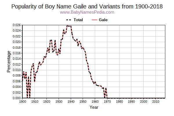 Variant Popularity Trend  for Gaile  from 1900 to 2018