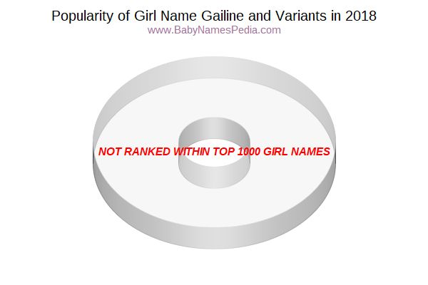 Variant Popularity Chart  for Gailine  in 2018