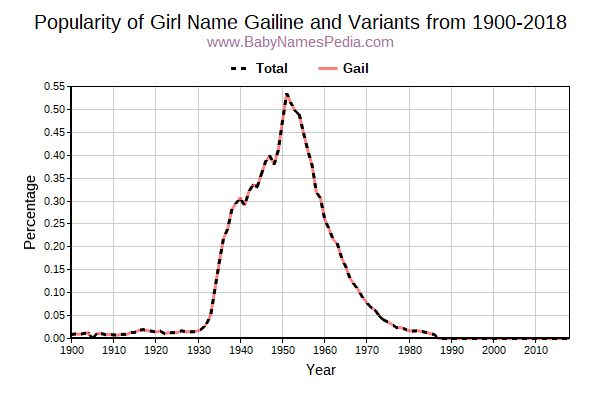 Variant Popularity Trend  for Gailine  from 1900 to 2018