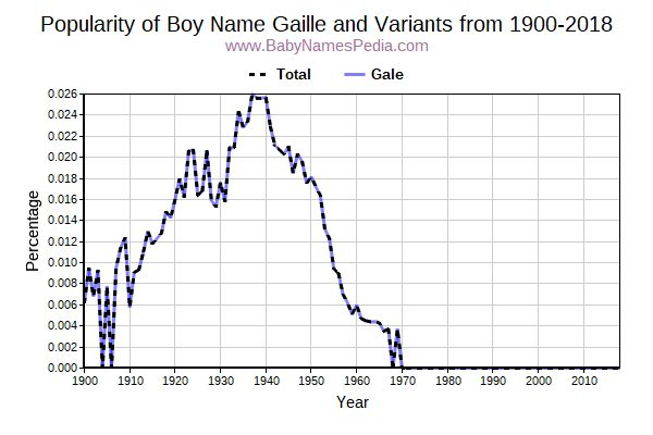 Variant Popularity Trend  for Gaille  from 1900 to 2016