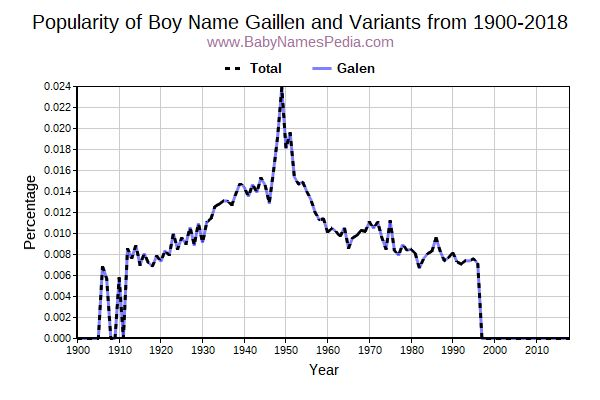 Variant Popularity Trend  for Gaillen  from 1900 to 2018