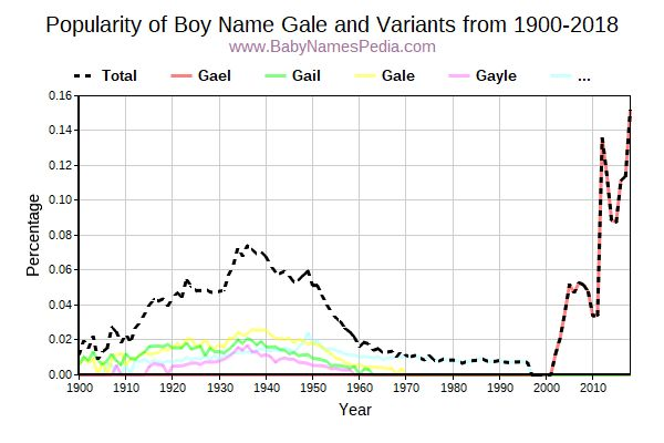 Variant Popularity Trend  for Gale  from 1900 to 2017