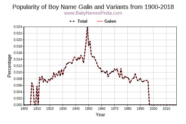 Variant Popularity Trend  for Galin  from 1900 to 2018