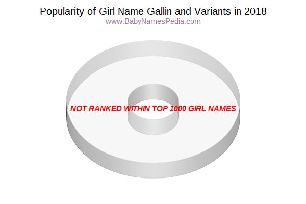 Variant Popularity Chart  for Gallin  in 2018