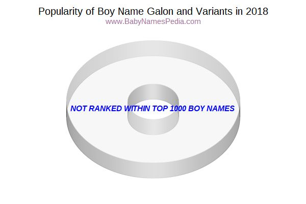 Variant Popularity Chart  for Galon  in 2018