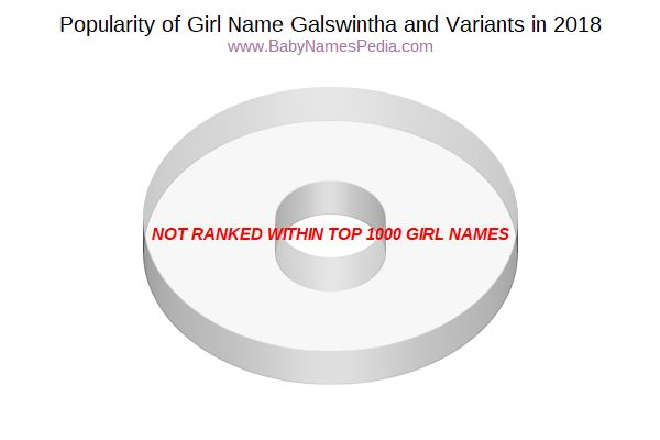 Variant Popularity Chart  for Galswintha  in 2018
