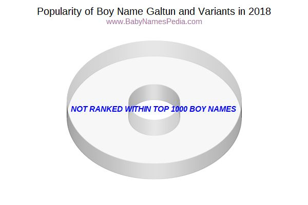 Variant Popularity Chart  for Galtun  in 2017