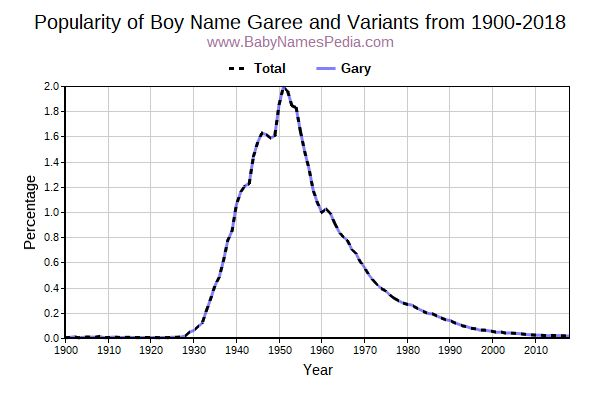 Variant Popularity Trend  for Garee  from 1900 to 2015