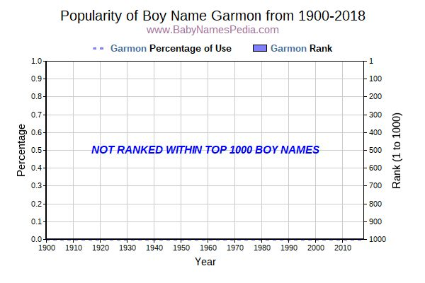 Popularity Trend  for Garmon  from 1900 to 2016