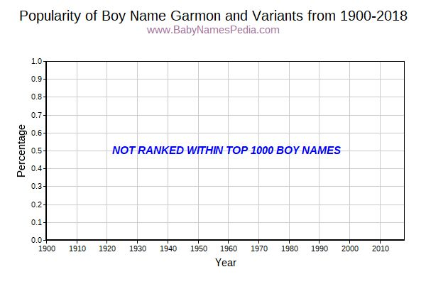 Variant Popularity Trend  for Garmon  from 1900 to 2016