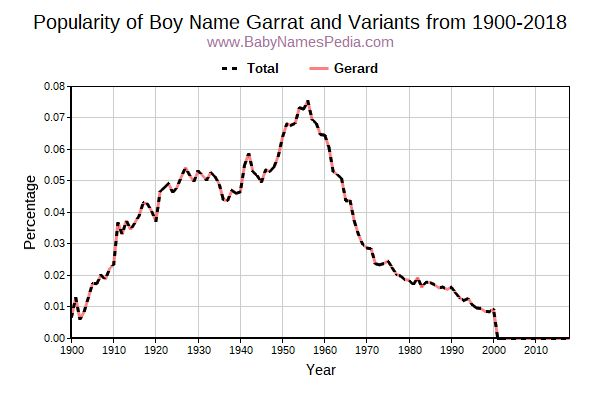 Variant Popularity Trend  for Garrat  from 1900 to 2018