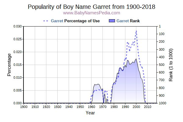 Popularity Trend  for Garret  from 1900 to 2017