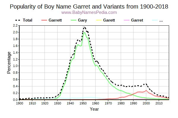 Variant Popularity Trend  for Garret  from 1900 to 2017