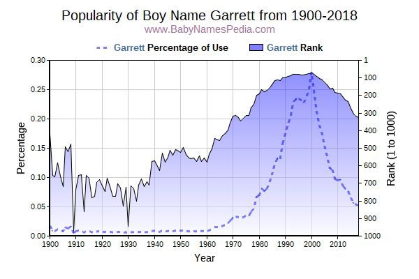 Popularity Trend  for Garrett  from 1900 to 2016
