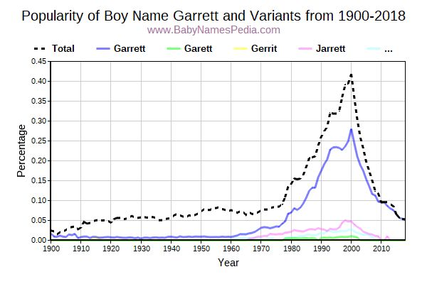 Variant Popularity Trend  for Garrett  from 1900 to 2016