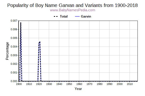 Variant Popularity Trend  for Garvan  from 1900 to 2016