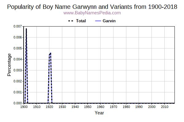 Variant Popularity Trend  for Garwynn  from 1900 to 2018