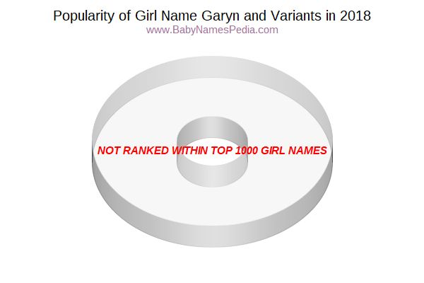Variant Popularity Chart  for Garyn  in 2015