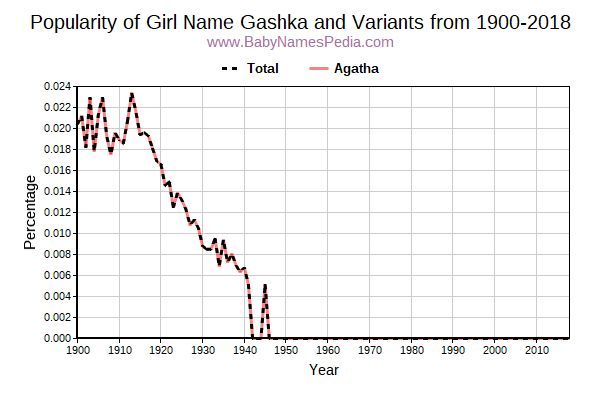 Variant Popularity Trend  for Gashka  from 1900 to 2017