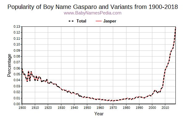 Variant Popularity Trend  for Gasparo  from 1900 to 2018