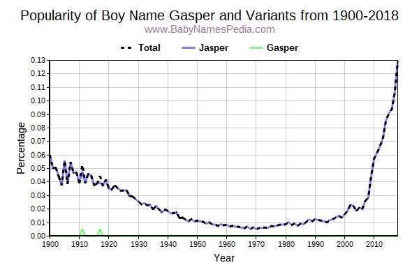 Variant Popularity Trend  for Gasper  from 1900 to 2016