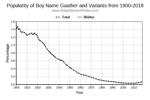 Variant Popularity Trend  for Gauther  from 1900 to 2016