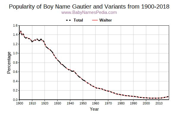 Variant Popularity Trend  for Gautier  from 1900 to 2016