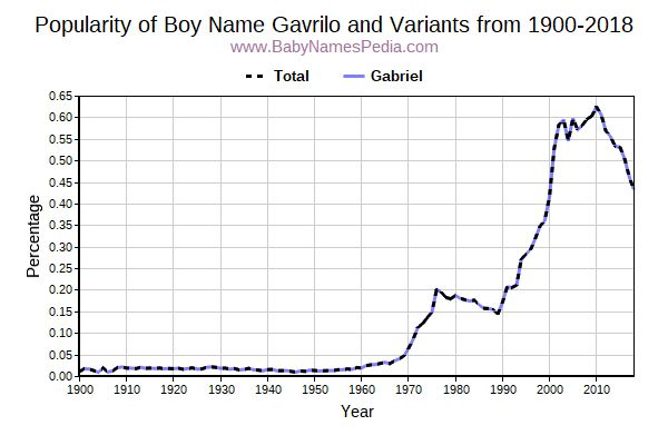 Variant Popularity Trend  for Gavrilo  from 1900 to 2016