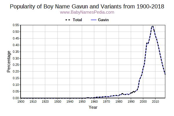 Variant Popularity Trend  for Gavun  from 1900 to 2015