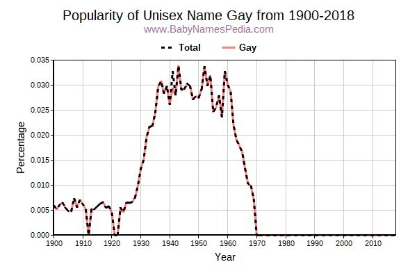 Unisex Popularity Trend  for Gay  from 1900 to 2017