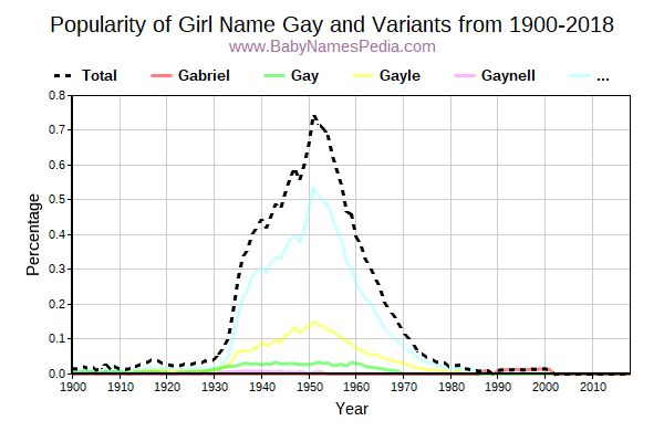 Variant Popularity Trend  for Gay  from 1900 to 2017