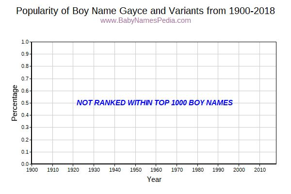 Variant Popularity Trend  for Gayce  from 1900 to 2018