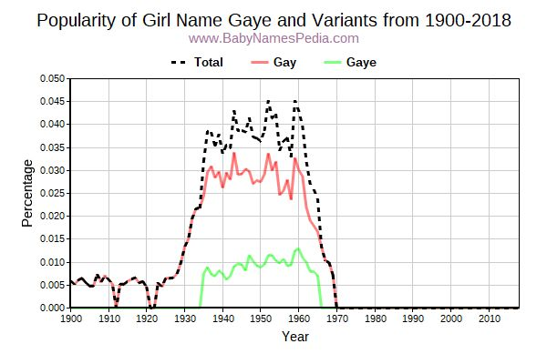 Variant Popularity Trend  for Gaye  from 1900 to 2018
