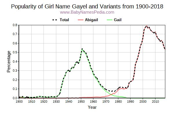 Variant Popularity Trend  for Gayel  from 1900 to 2017