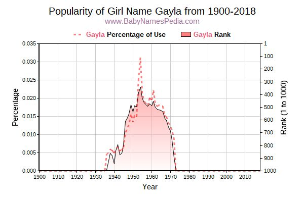 Popularity Trend  for Gayla  from 1900 to 2015