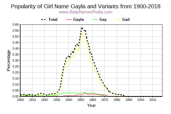 Variant Popularity Trend  for Gayla  from 1900 to 2015