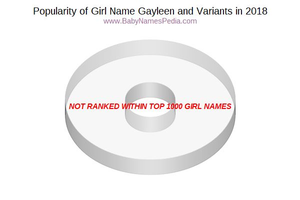 Variant Popularity Chart  for Gayleen  in 2018