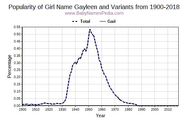 Variant Popularity Trend  for Gayleen  from 1900 to 2018