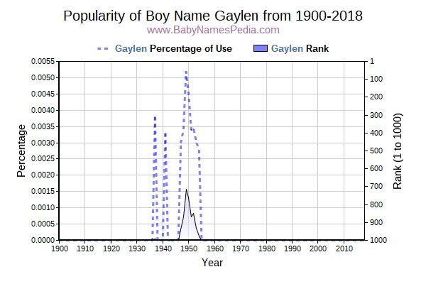 Popularity Trend  for Gaylen  from 1900 to 2018