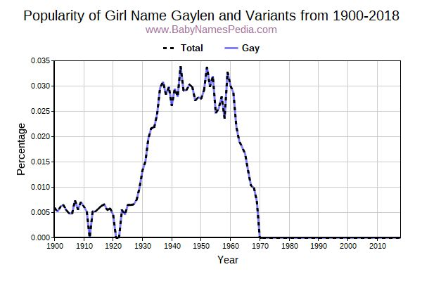 Variant Popularity Trend  for Gaylen  from 1900 to 2018
